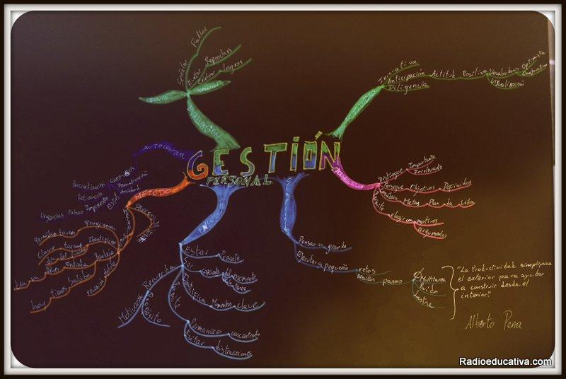 Mapa mental gestión personal